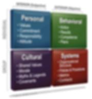 behavioural quadrants.png
