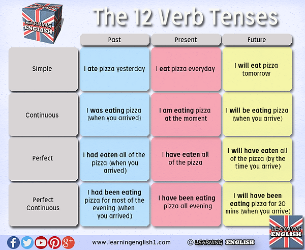 mispronunciation of english regular past tenses Past tense regular verb pronunciation in this esl lesson, i explain how to pronounce past tense regular verbs in english please leave a comment if anything is unclear or if you have any questions.