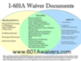 What you need for a 601A waiver