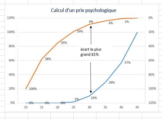 calcul prix psychologique