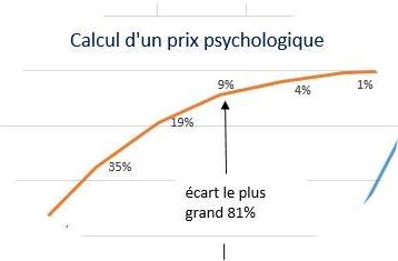 prix psychologique calcul des couts