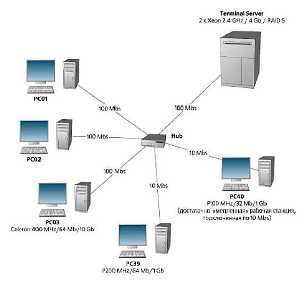 Как сделать сеть на работе