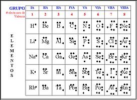 Estructura de lewis geometra polaridad y tipo de interaccin la siguiente tabla muestra los elecvtrones de valencia de los compuestos de la tabla peridica urtaz Image collections