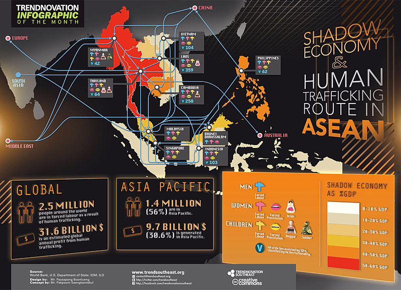 human trafficking is becoming are major concern in the pacific (6) small-arms trafficking: small-arms trafficking is a major threat to the stability of asia-pacific countries and is often linked to other transnational challenges such as crime and terrorism in many cases, the excess supply of arms is the result of wars that have occurred in the past, such as in afghanistan which has an extensive supply of.