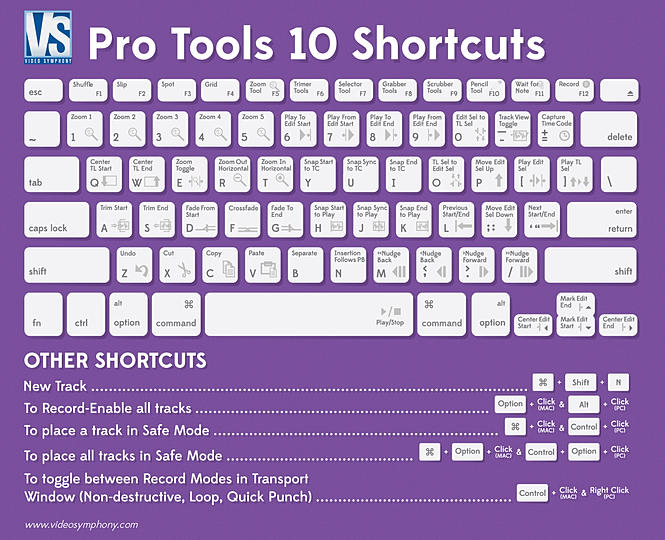 Video Symphony Pro Tools Shortcut Infographic