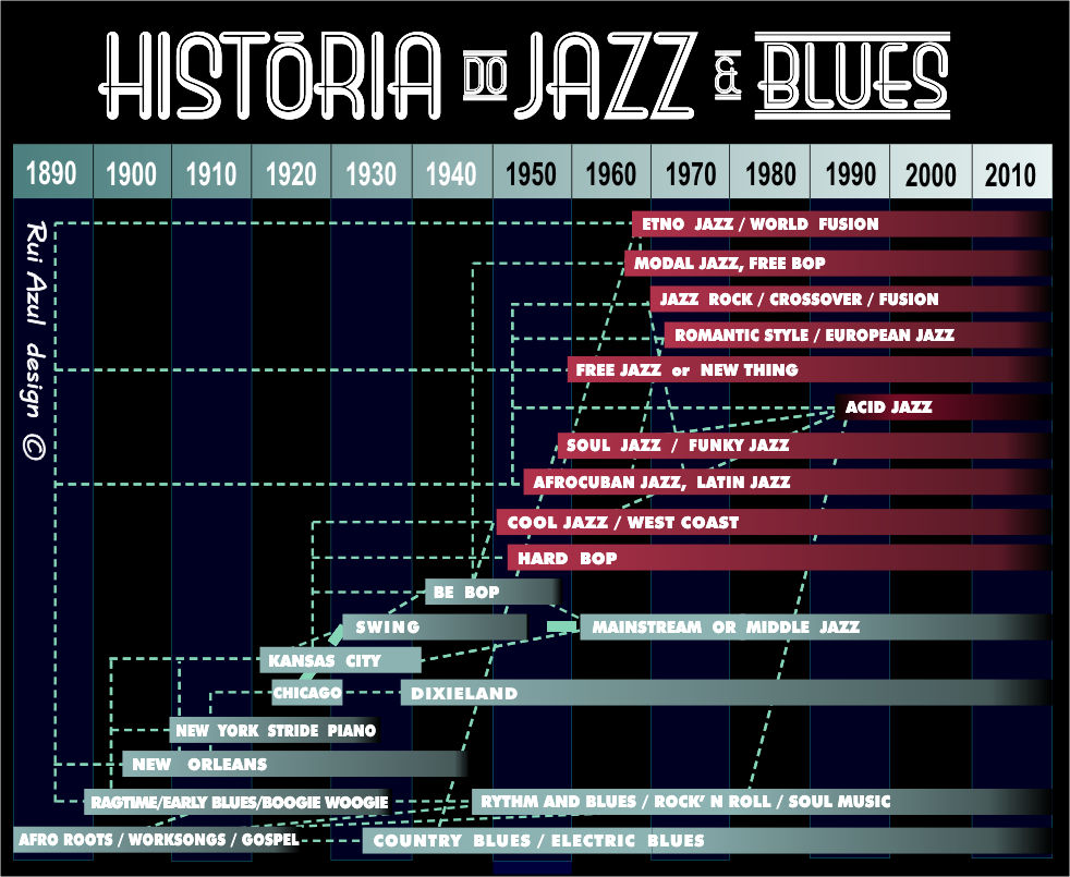 the history of jazz and classical music in united states Join us in learning more about the history of jazz from its birth in new orleans,  louisiana, to the music we hear on the radio today grammy-award winning.