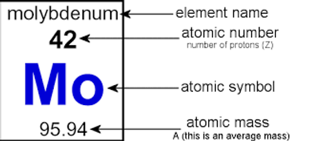 many periodic tables will include the name to help those who may not remember all the symbols for elements - Periodic Table Without Atomic Number