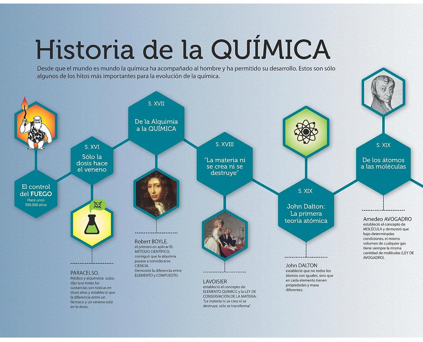 Innova for La quimica en la gastronomia