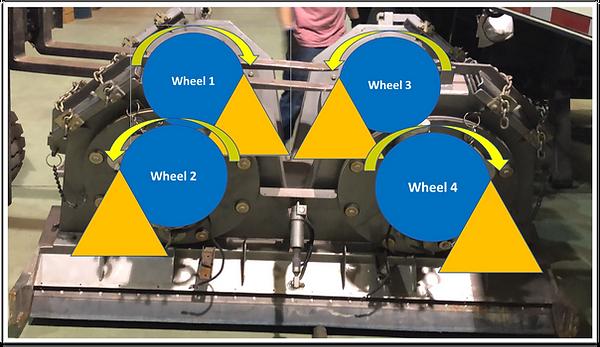 Skidabrader Working Principle-Wheel Rota