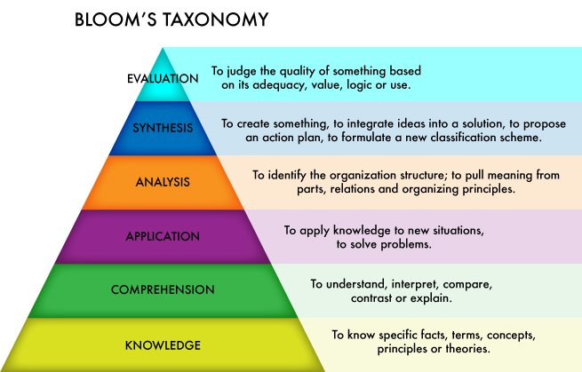 an analysis of the three different sections of blooms taxonomy