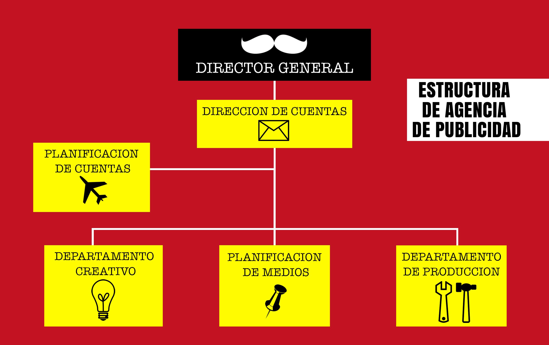 Estructura de una agencia de publicidad quieroserpublicista for Agencia de publicidad