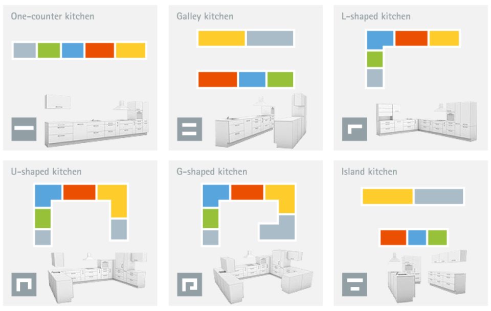 Kitchen Layout Ideas kitchen design layout ideas