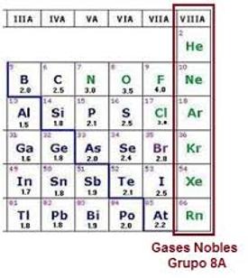 Lamateria grupo 8a los gases nobles se ubican en el grupo viiia en la tabla periodica de los elementos qumicos los gases nobles se caracterizan ya que presentan propiedades urtaz Image collections