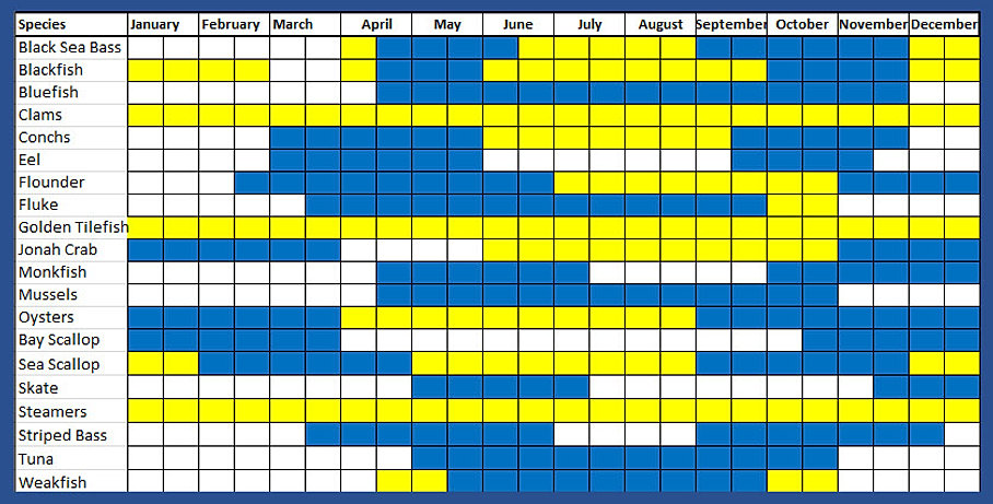 Out of the blue seafood availability chart for Peak fishing times
