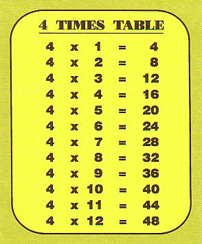 Blank times table chart