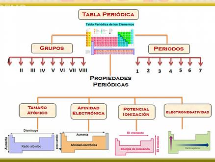 Cibercuaderno de qumica girl power resmenes y mapas conceptuales la tabla peridica de los elementos se organiza en siete filas horizontales llamadas perodos y en dieciocho filas verticales llamadas grupos familias o urtaz Choice Image