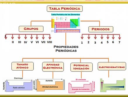 Tabla periodica elemento de mayor densidad image collections tabla periodica elemento de mayor densidad images periodic table tabla periodica elemento de mayor densidad choice urtaz Choice Image