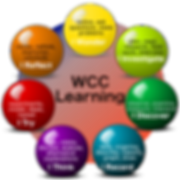 WCC Learning Spheres 2019 Use This.png