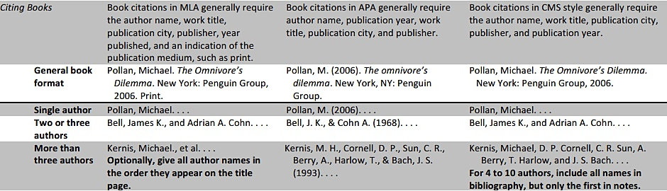 How to use footnotes in a research paper mla