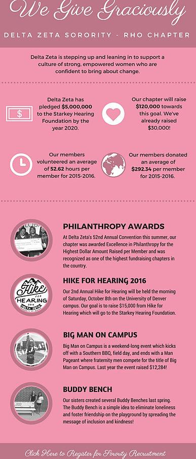deltazetadu   Philanthropy