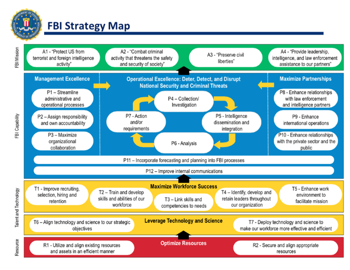 The fbi implementing a strategy management system for Law enforcement operations plan template