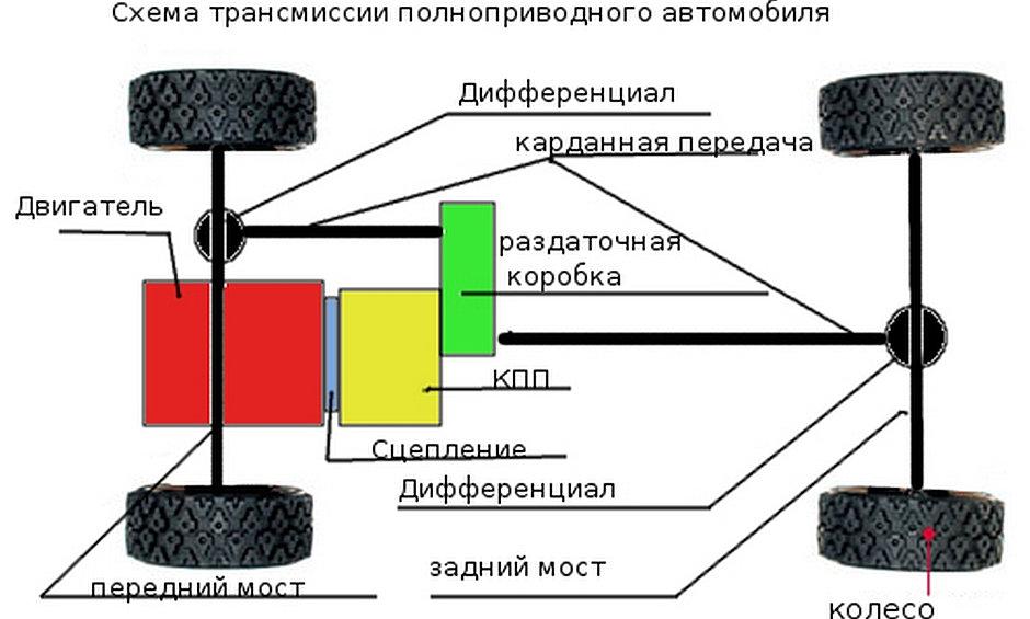 Схема полного привода с