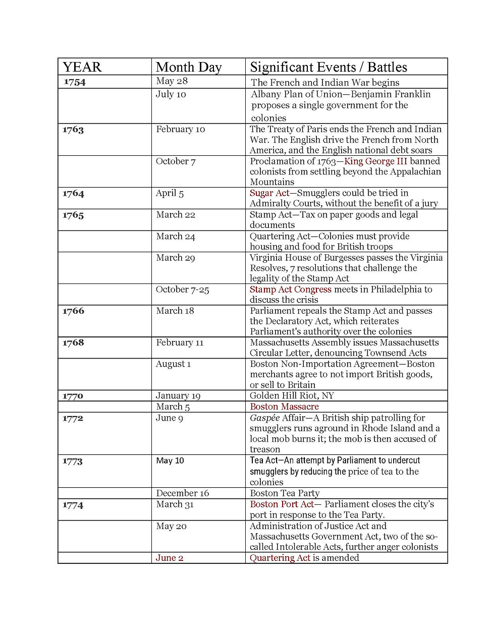 AMR Timeline of Important Events_Page_1.jpg