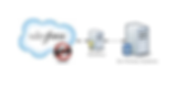 Real time integration with Salesforce.com