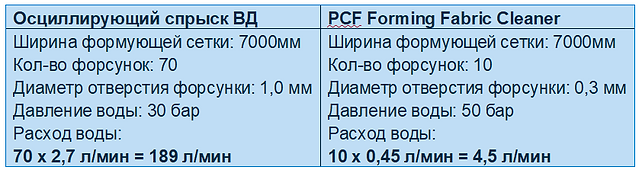 Tabel fabric rus.png