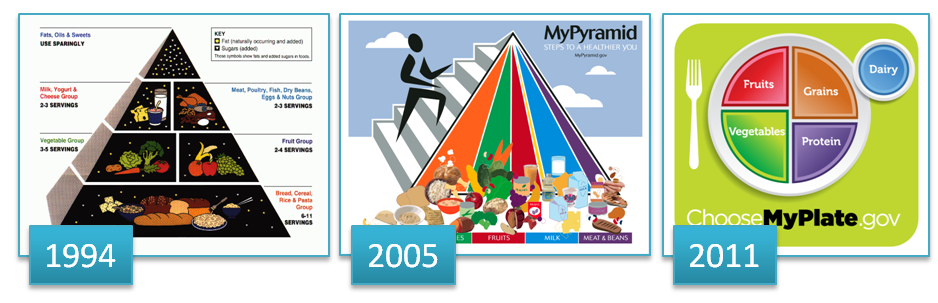 Remember The Food Pyramid? | Health and Nutrition Blog