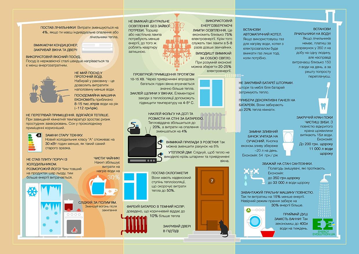 Как экономить энергию на бытовом уровне