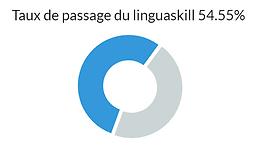 Taux de passage du linguaskill 54.55%.png