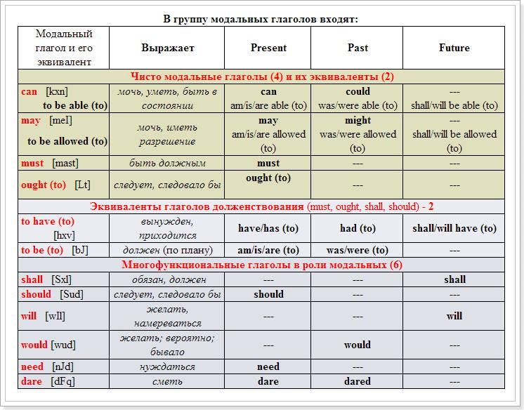 Модальные глаголы в английском языке реферат > вопрос решен Модальные глаголы в английском языке реферат