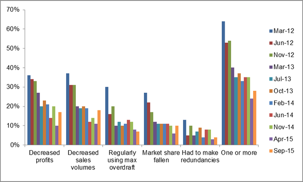 Indicators of insolvent trading