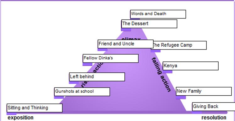 Thelandofstories3 summaries plot for bridge to terabithia ccuart Images
