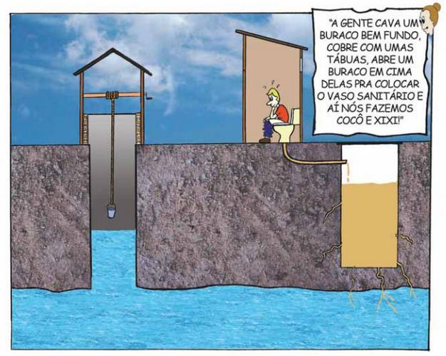 Resultado de imagem para aguas subterrâneas e fossas