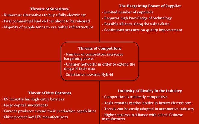 porter s five forces of general electric The open innovation paradigm in electric vehicle industry: 252 general motors 272 porter's five forces model.