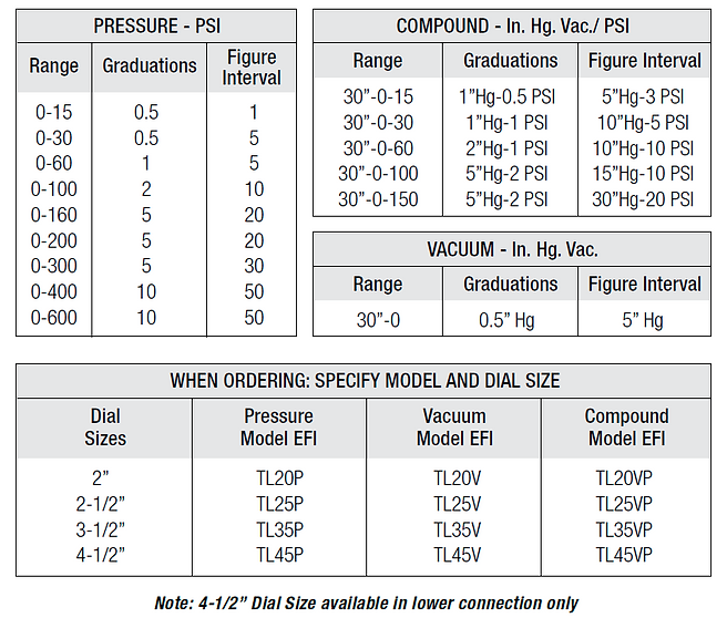 utility gauge chart.PNG