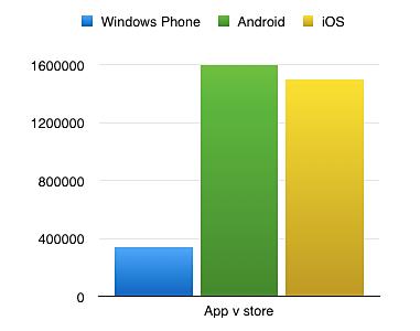 Android platforma