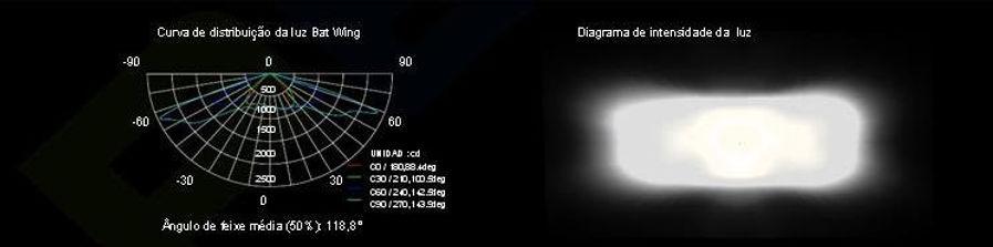 curva iluminacion PBOX X5