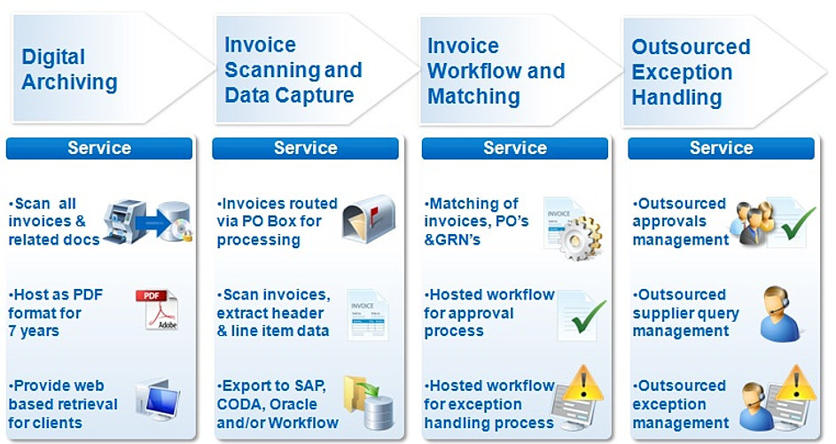 Scanning ap invoices for Companies that scan documents for you