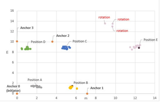 Figure 3 – Measurement Results in LoS Conditions for All Positions
