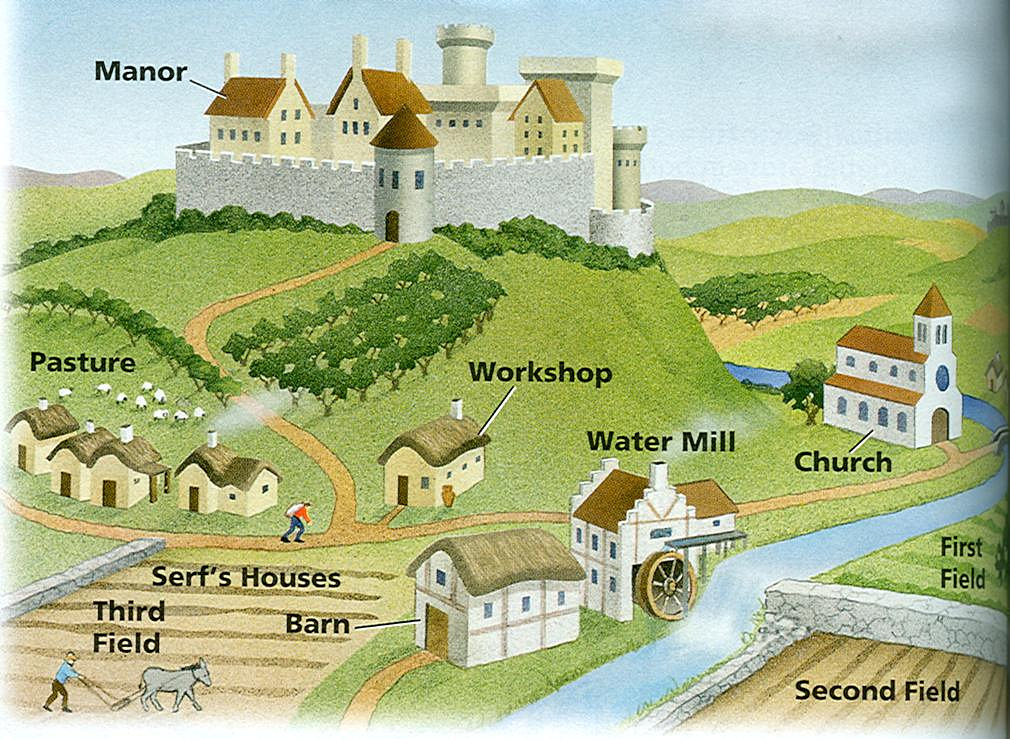 Medieval Europe: the Feudal System
