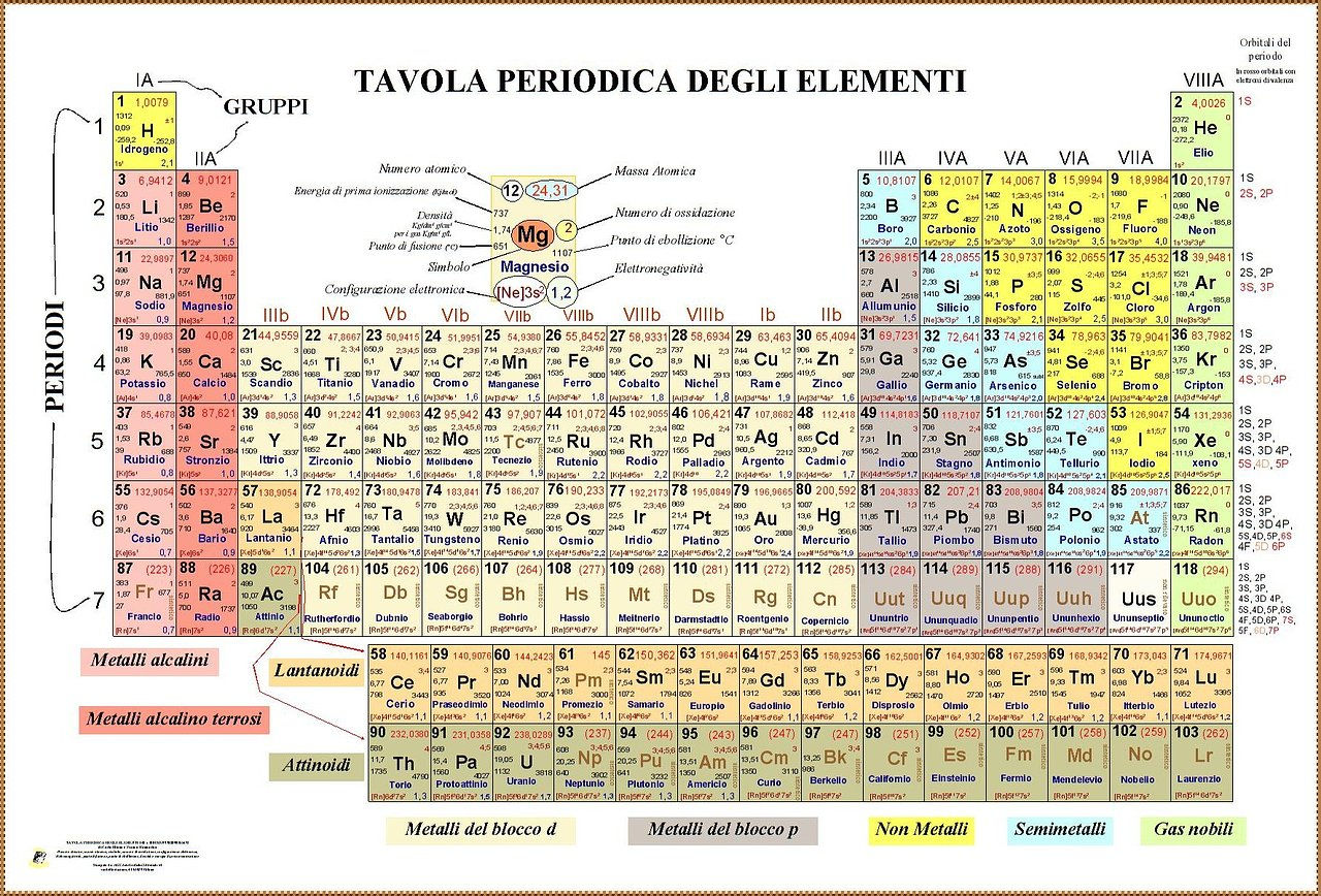 Editore mannarino - Tavola periodica degli elementi con configurazione elettronica ...
