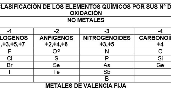 Tabla periodica metales y no metales valencias images periodic tabla periodica con valencias variables image collections periodic tabla periodica metales valencia fija images periodic table urtaz Choice Image