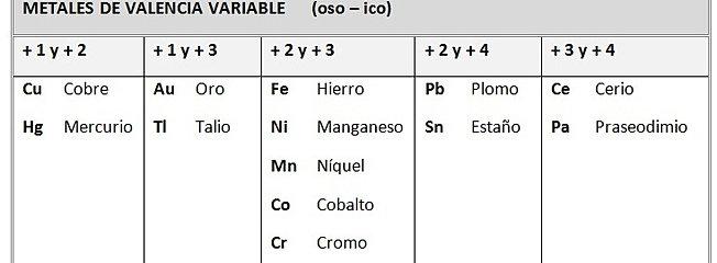 Que valencias tiene el hierro simple tecniurge horas with que simple hidrgeno with que valencias tiene el hierro urtaz Images