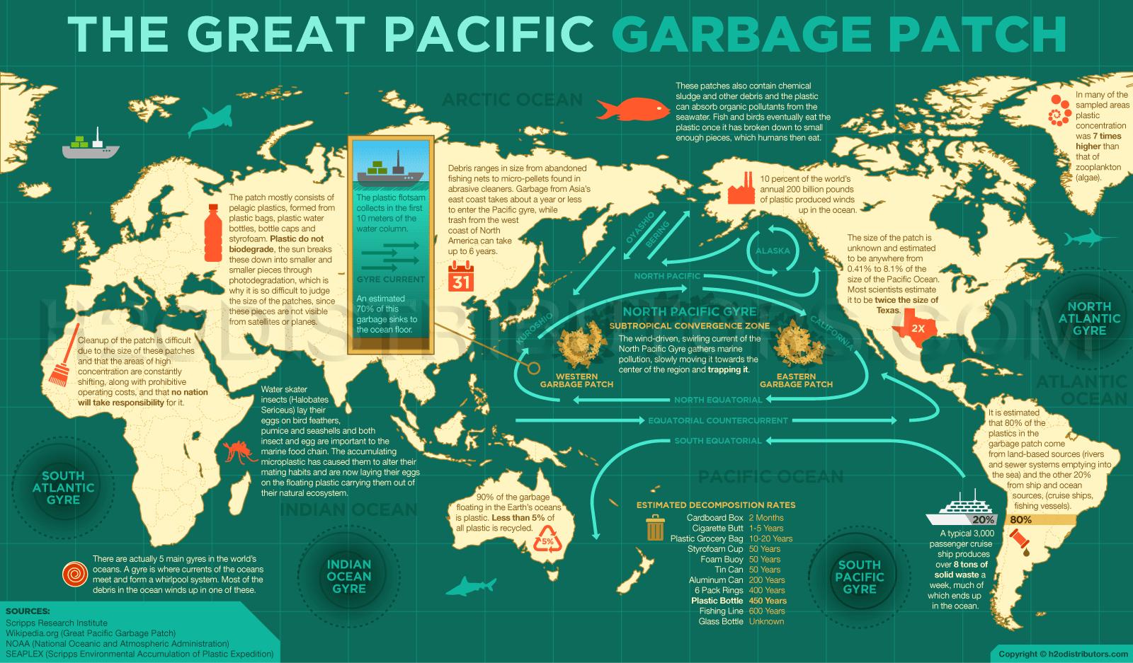 Intro Image Ocean Plastic