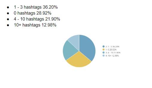 hashtag utilisation
