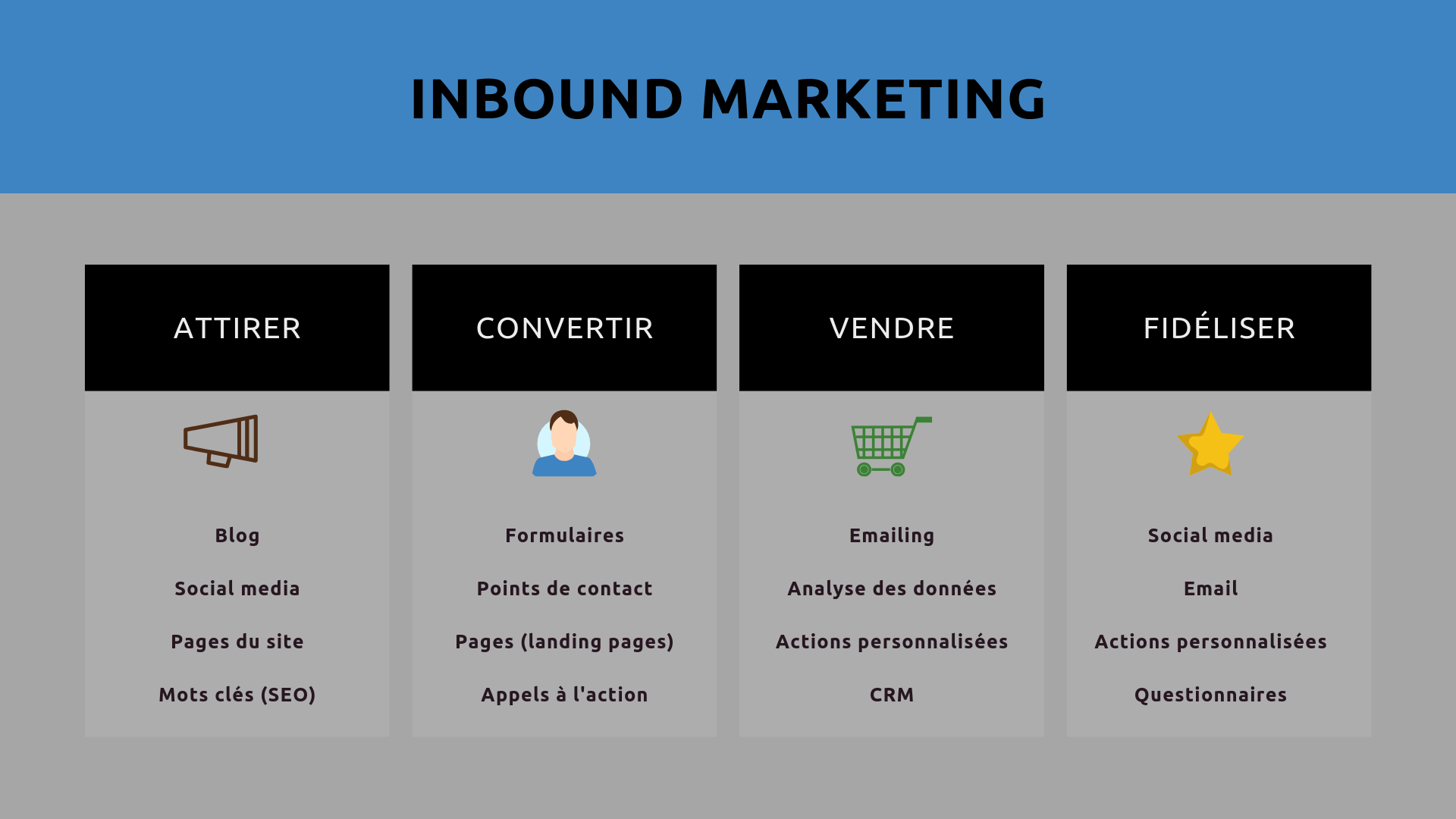 Inbound marketing objectif