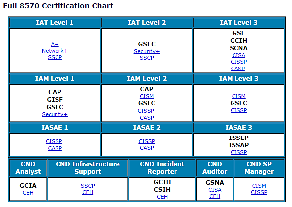 Complete ECCouncil CEH Certification Training - Get CEH Certified